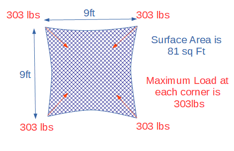 Example of the loads experienced by fixings for a square sun shade