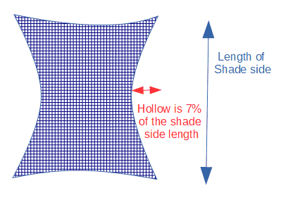 Inward curve on a sun shade is called the Hollow, usually between 7% and 12% of the length