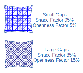 Sun shade Material terms Shadow and Openness Factors