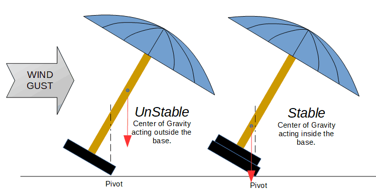 Patio Umbrella Stability - Adding More Weight to the Base
