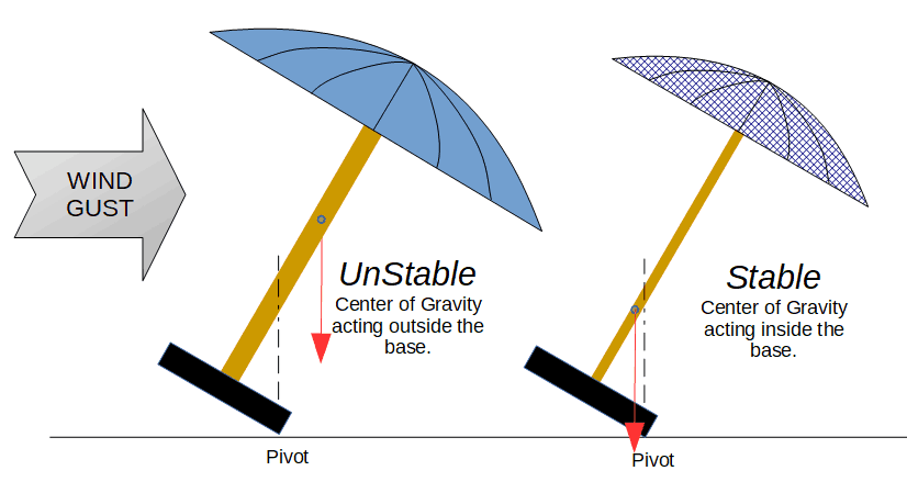 Patio Umbrella Stability - Reducing the overall weight