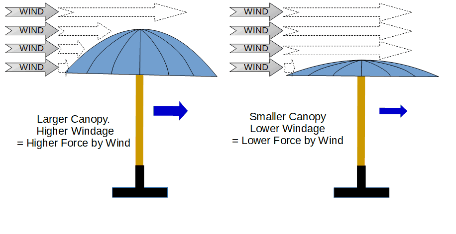Umbrella Windage and Force due to Wind