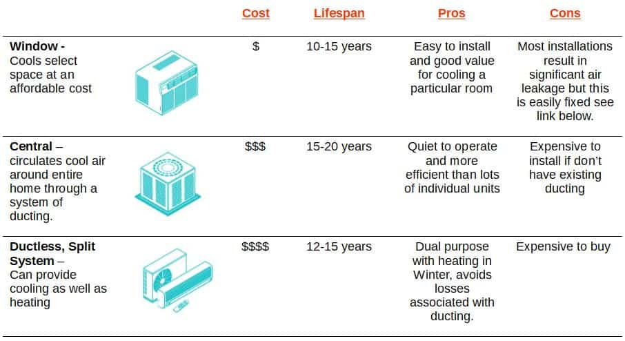 Comparison of Air Conditioning types